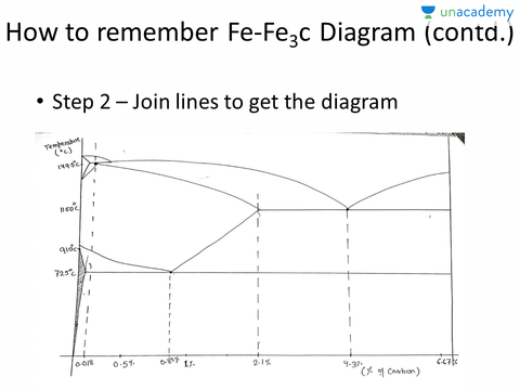 How to remember iron carbon phase diagram mechanical engineering how to remember iron carbon phase diagram mechanical engineering summary on material science module 1 unacademy ccuart Choice Image