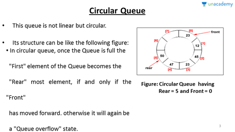 Circular queue and linked list implementation of queue in hindi circular queue and linked list implementation of queue in hindi hindi queue in data structures unacademy ccuart Images