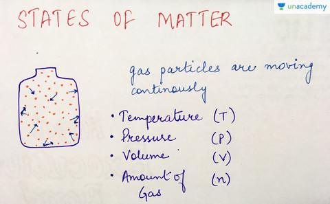 Introductory | Class 11 Physics - Thermodynamics - Unacademy