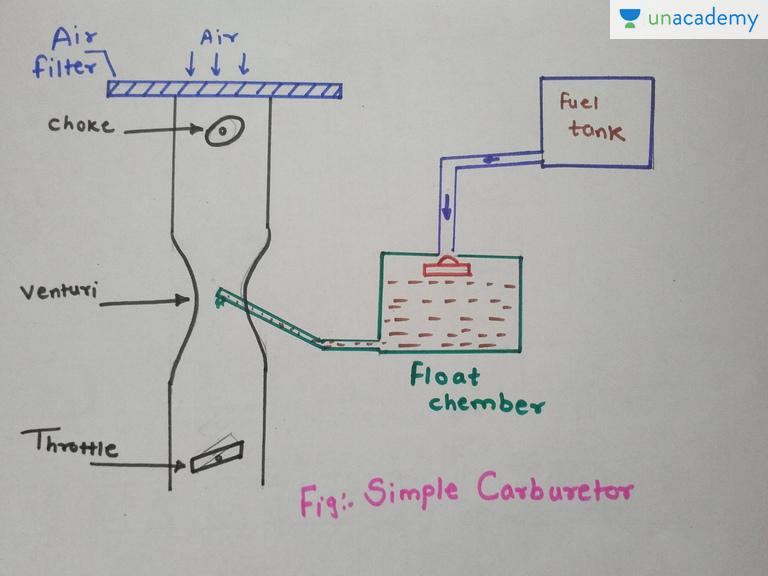simple carburetor in hindi hindi carburetion unacademy rh unacademy com basic carburetor diagram su carburetor simple diagram