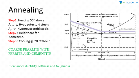 Heat treatment process annealing normalising and tempering heat treatment process annealing normalising and tempering mechanical engineering summary on material science module 2 unacademy ccuart Image collections
