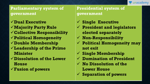 parliamentary government vs presidential government