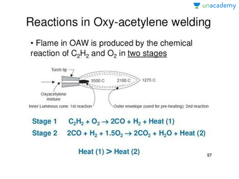Oxy Acetylene Welding Joining Processes Gate Me Unacademy