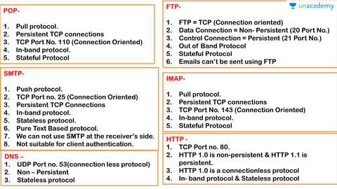 SRP 7 : Tricks Application Layer Protocols( SMTP, FTP, HTTP, IMAP, DNS,  POP) (in Hindi)