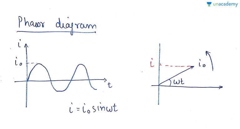 Phasor diagram R circuit AC Electrical Circuits IIT JEE Unacademy