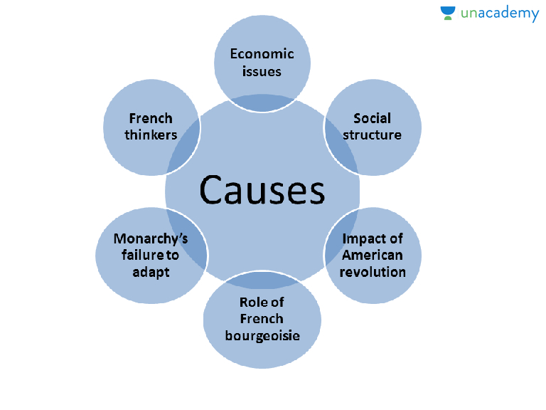Causes of French Revolution in Hindi Hindi French Revolution