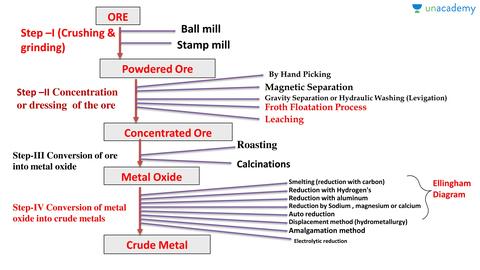 Hindi metallurgy general principles and process of isolation of hindi metallurgy general principles and process of isolation of metals unacademy ccuart Choice Image