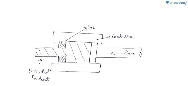 Wire Drawing Process In Hindi: Introduction to Extrusionrh:unacademy.com,Design