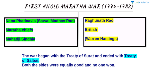 Image result for first anglo maratha war