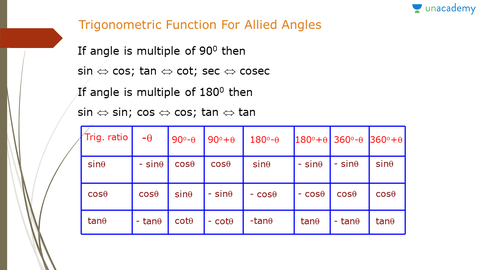 Trigonometric Functions of Allied Angles