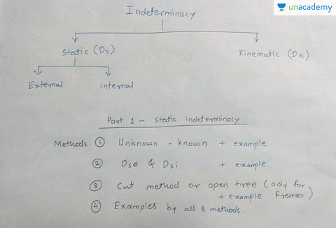 Hindi) Structural Analysis - Static Indeterminacy of Frame - Unacademy