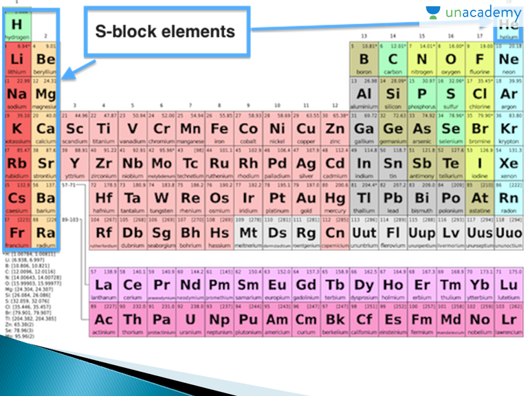 Group 1st Vs Group 2nd In Hindi Hindi S Block Elements And Hydrogen Unacademy