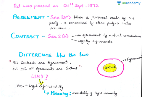 The Indian Contract Act 1872 Ca Exams Unacademy