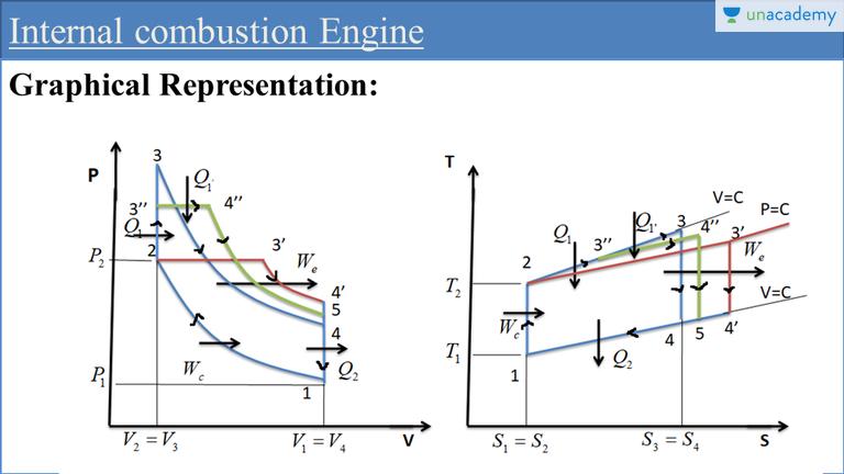 comparison of otto cycle diesel cycle dual cycle internal rh unacademy com Jean Lenoir Internal Combustion Engine Rudolf Diesel