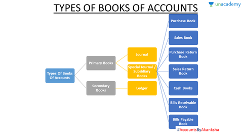 Maintaining journal subsidiary books and ledger class 11 unacademy ccuart Choice Image