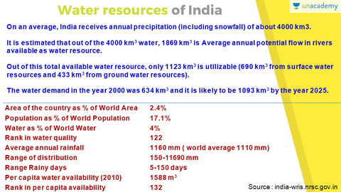 resource distribution in india