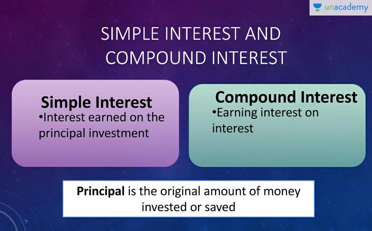 Compound Interest Definition