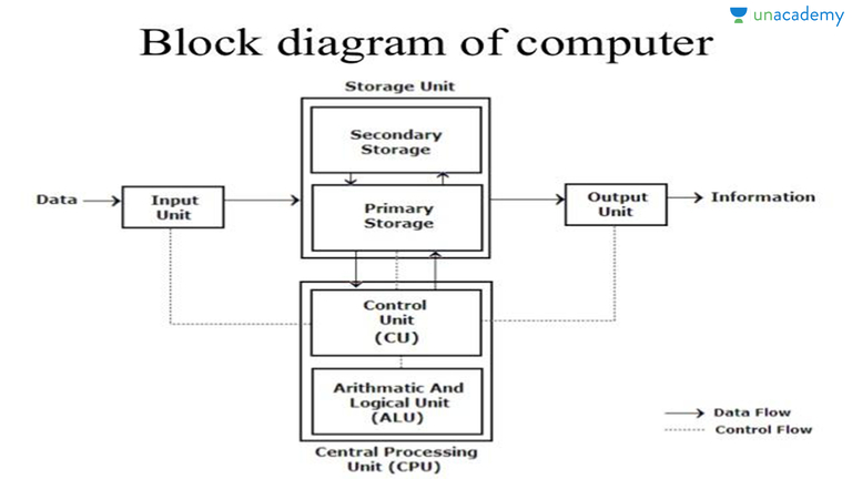 working of computer system in hindi hindi computer rh unacademy com block diagram of a computer and explain block diagram of a computer system