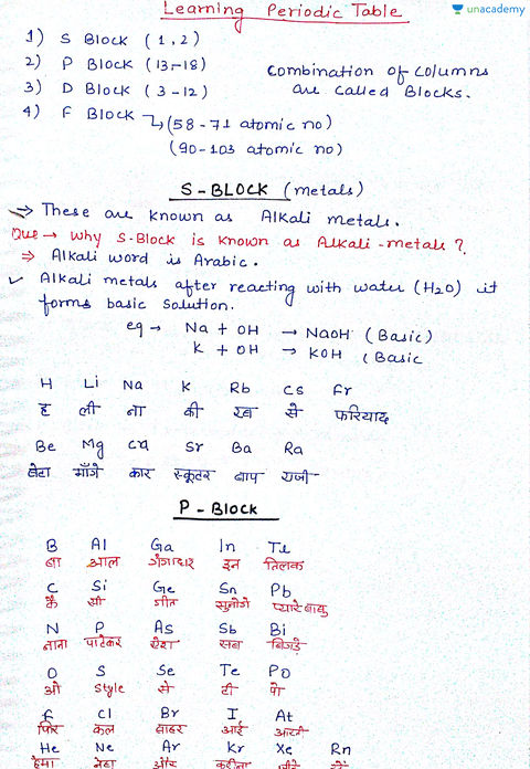 Tricks to learn periodic table in hindi gallery periodic table introduction to inorganic chemistry in hindi iit jee mains introduction to inorganic chemistry in hindi iit gamestrikefo Gallery