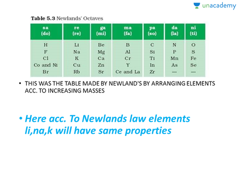 Periodic Classification Of Elements Newlands Law Of Octaves