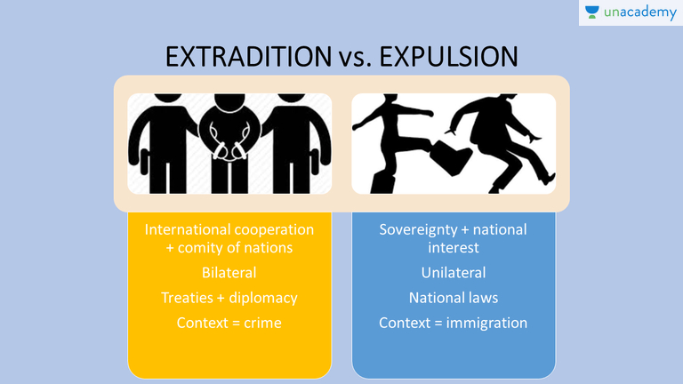 Extradition | Teachathon July 2017   Basics Of Public International Law    Unacademy