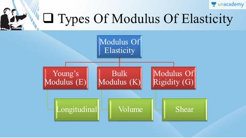 Modulus of Elasticity and its Types, Young Modulus, Bulk Modulus , Modulus  of Rigidity