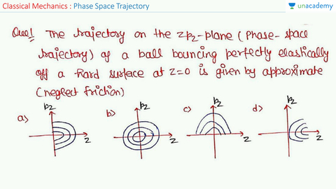 Steps to Solve Questions of Phase Space Trajectory (in Hindi)