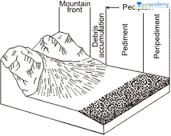 Class 11-Fundamentals of Physical Geography NCERT- Chapter