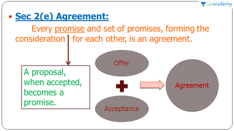 Nature Of Contracts In Hindi Hindi The Indian Contract Act