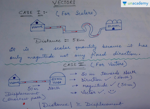 (Hindi) Physics Class 11 - Introduction to Vectors