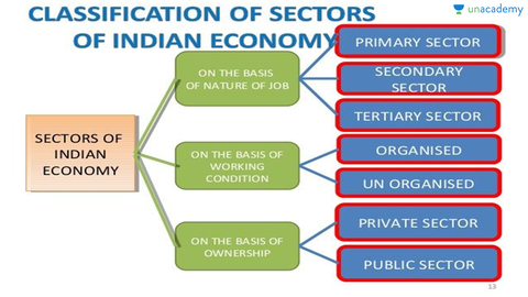 importance and composition of secondary sector What is the importance of primary , tertiary and secondary sector in the development of a country please give at least 5 points for each.