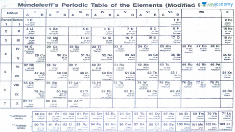 Modified Mendeleevs Periodic Table In Hindi Hindi Chemistry