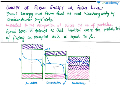 how to understand fermi level