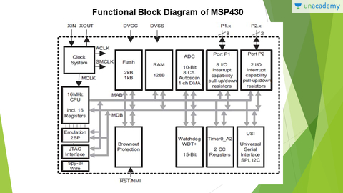 Architecture of msp430 Microcontroller