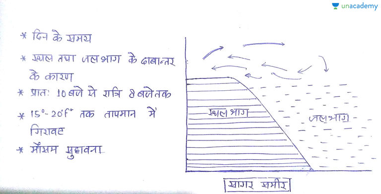 Meaning of breeze in hindi