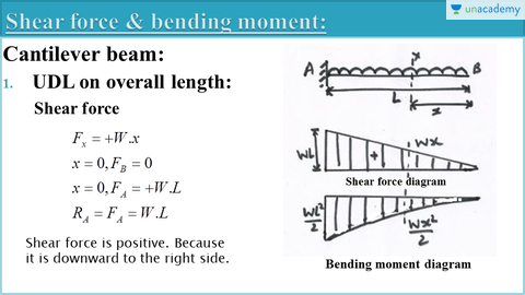 SHEAR FORCE AND BENDING MOMENT: CANTILEVER BEAM WITH UDL ON OVERALL LENGTH  & ON PART SPAN | Shear Force and Bending Movement - UnacademyUnacademy
